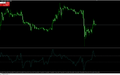 GBP/USD Moving