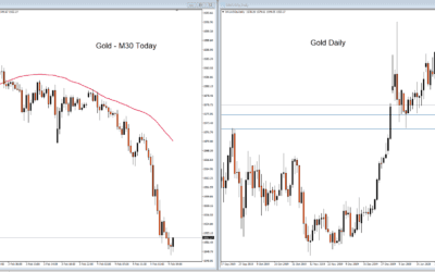Gold's Short Term Rise Reversed as NFP Approaches