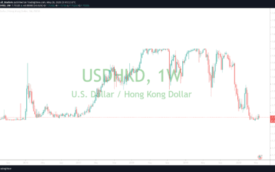 Will Hong Kong abandon the peg against the USD?