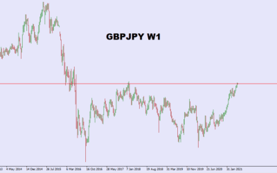 GBPJPY: Where is the pair headed mid – 2021?